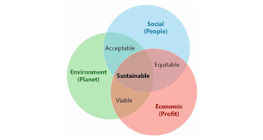 pillars of sustainability