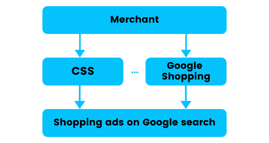Merchants create ads through a CSS the same as they would Google Shopping