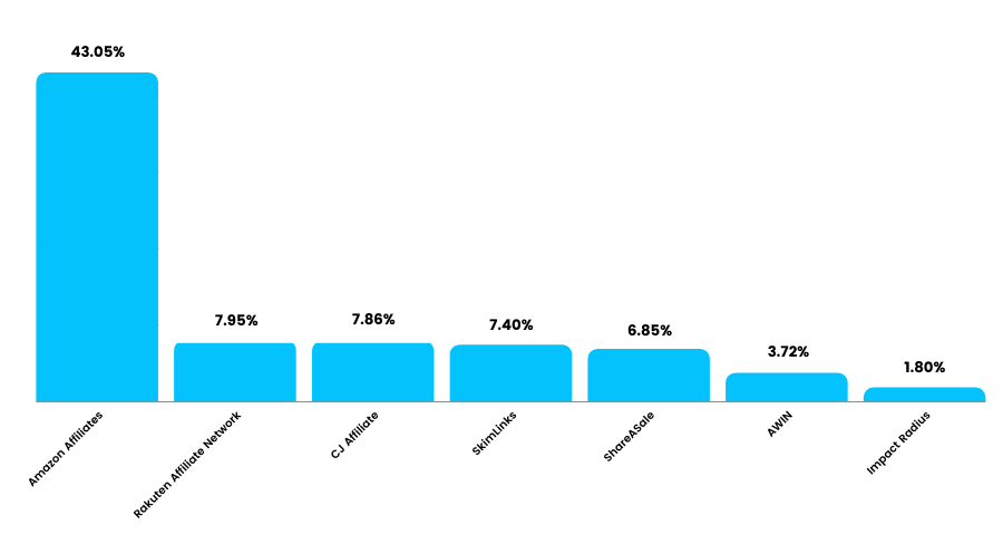 Affiliate Marketing Platforms With Highest Percentage Market Share